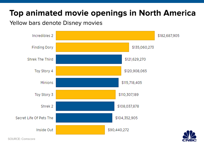 112019_top_animated_movie_openings_na.1574271458055